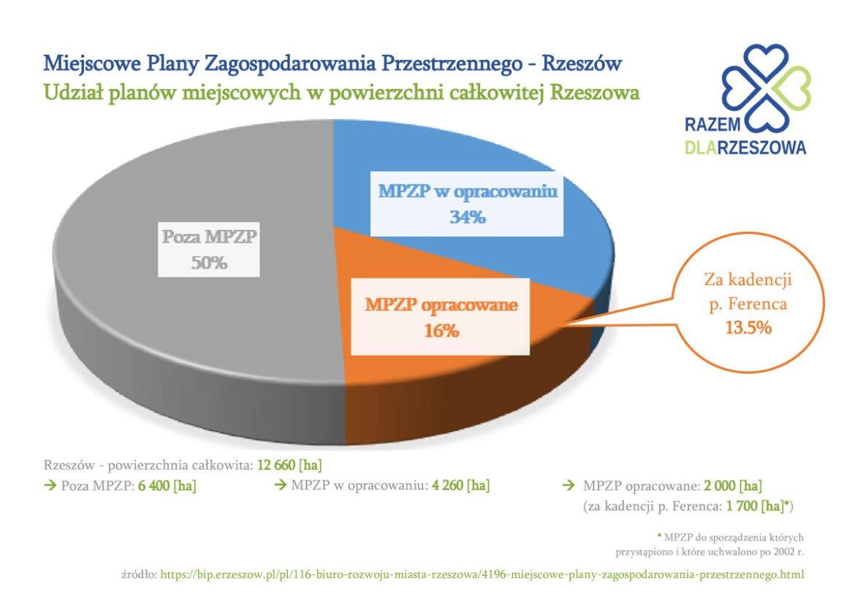 Analiza planów miejscowych Rzeszowa (cz. 1)