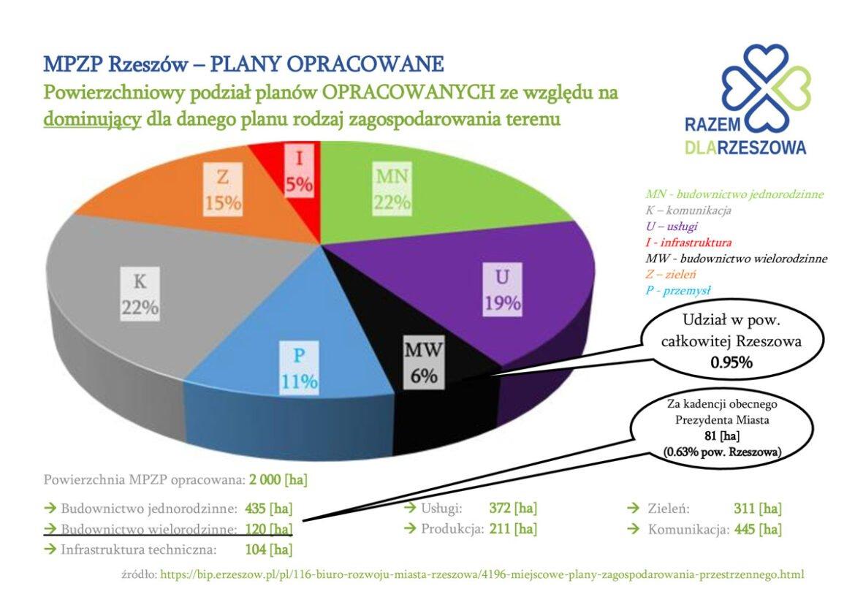Analiza planów miejscowych Rzeszowa (cz. 2)