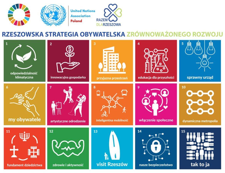 Rzeszowska Strategia Obywatelska Zrównoważonego Rozwoju